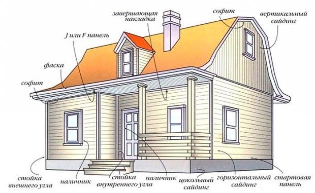 Чтобы понять, какой именно способ отделки подходит в каждом конкретном случае и точно определить, какой объём отделочных работ предстоит, следует правильно и грамотно произвести оценку состояния стен дома