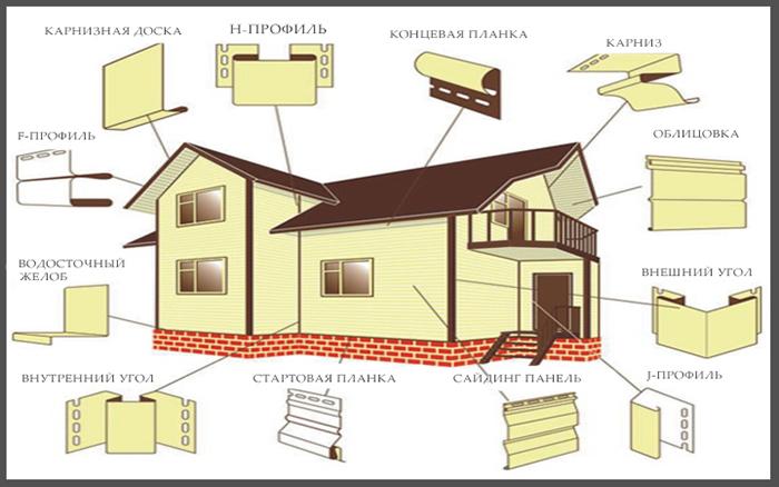 В стандартных условиях могут быть использованы основные комплектующие, разработанные производителями для выполнения отделочных работ посредством сайдинговых панелей