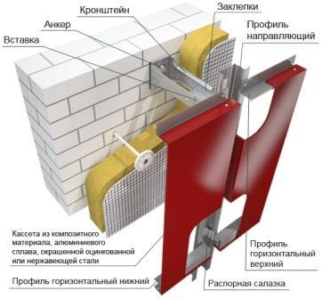 Наиболее прогрессивной фасадной системой является навесной вентилируемый фасад