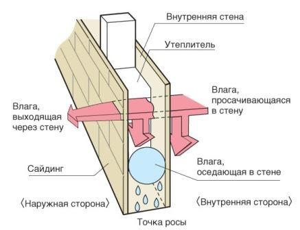 Слой пароизоляции позволит стенам «дышать» и защитит от воздействия конденсата