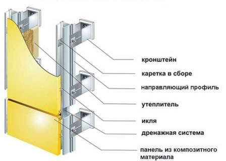 Монтаж панелей осуществляется на подсистему, стены желательно утеплить