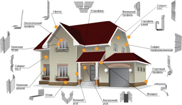 Вполне возможно выполнить расчет необходимого количества цокольного сайдинга на дом самостоятельно