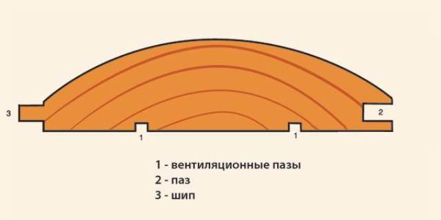 Блок-хаус несложен в монтаже, как и сайдинг или традиционная вагонка, но обладает низким уровнем паропроницаемости