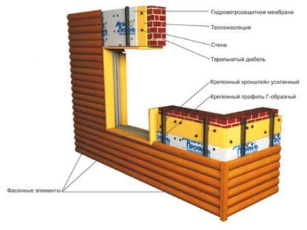Схема крепежа блок-хауса к кирпичной кладке