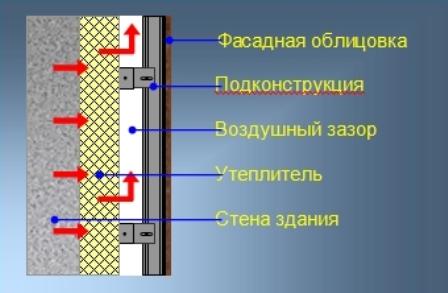 Вентилируемые фасады позволяют стенам «дышать», что позитивно сказывается на микроклимате внутри помещений