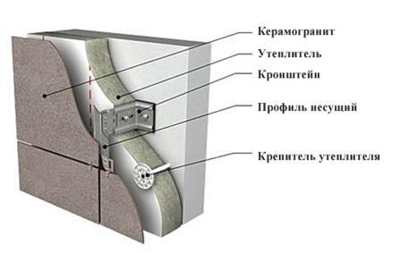 Структура фасада