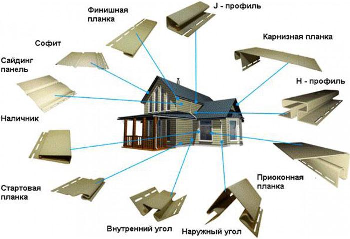Комплектующие для выполнения монтажных работ по облицовке здания или сооружения сайдингом очень важны