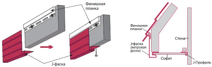 Горизонтальный вариант J-образной фаски устанавливается в соответствии с основными правилами закрепления всех горизонтальных элементов