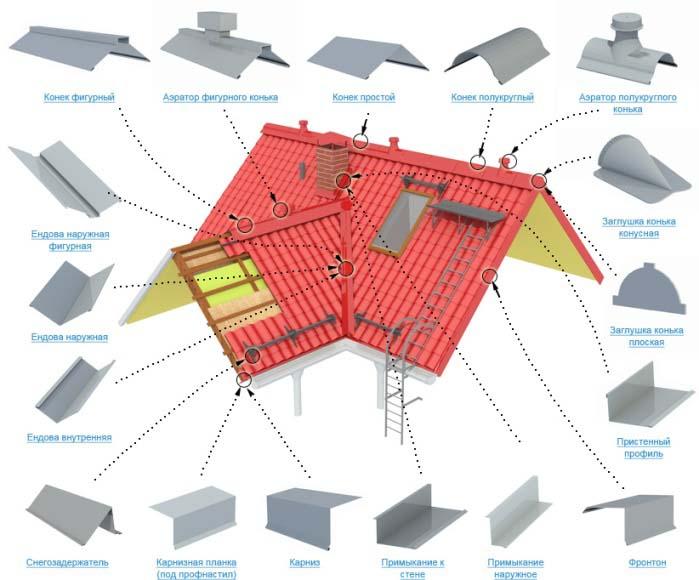 Завершающая фаза строительства по отделке здания облицовочным и кровельным типами материалов требует использования доборных элементов