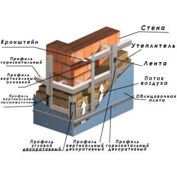Для монтажа фасада из фиброцементных панелей потребуется несложный инструмент и соблюдение инструкций