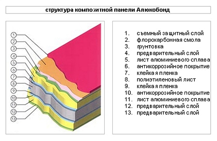 Алюкобонд – пионер среди композитных материалов на строительном рынке России