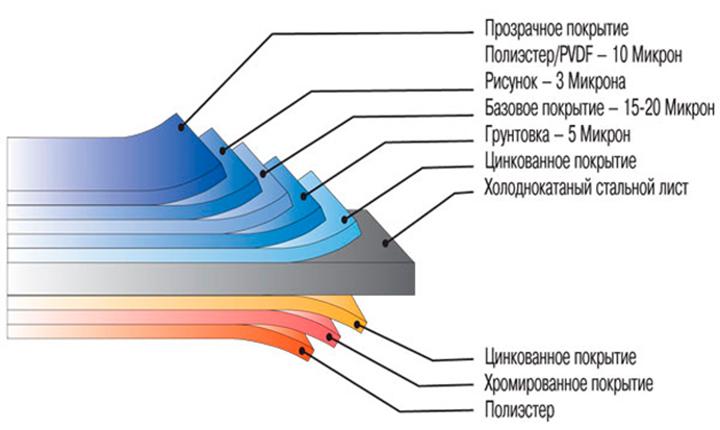 Структурной особенностью, позволяющей оценить качественные характеристики металлического отделочного материала, является многослойность или, так называемый, «пирог»