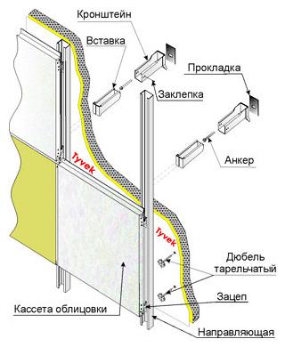 Навесной вентилируемый фасад состоит из нескольких функциональных слоев