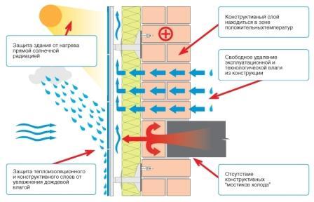 Вентилируемые фасады обеспечивают «дыхание» стен, чем улучшают микроклимат внутри здания