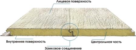 Панели имеют замок для защиты от попадания воды и пыли