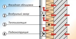 Навесной вентилируемый фасад имеет ряд преимуществ перед другими способами облицовки