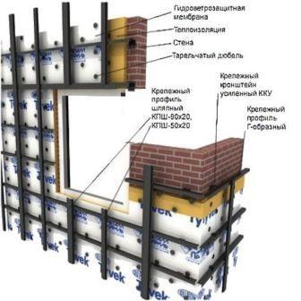 Конструкция фасада создает воздушную прослойку, обеспечивает циркуляцию воздуха