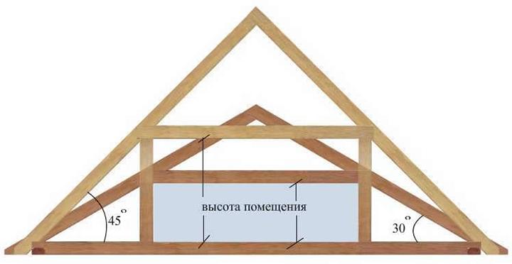 При расчётах количества необходимого для отделки фронтонов сайдинга следует определить площадь фронтона по формуле для определения площади треугольника