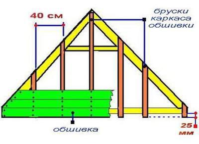 Перед тем как подшить сайдинг, следует провести расчет требуемого количества материала