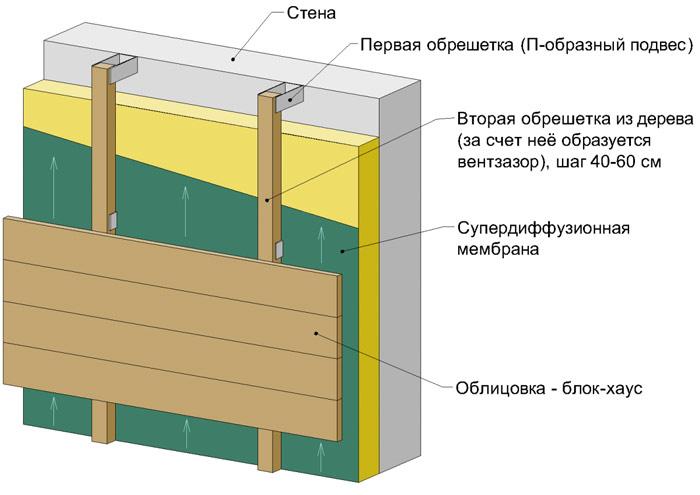 Обрешётка на основе пиломатериала является оптимальным вариантом для дома или любого другого строения, стены которого выполнены из древесины