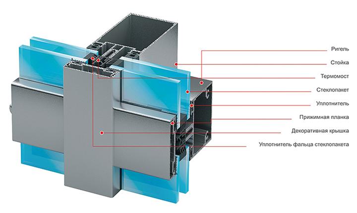 Ригельная система без сверления основана на алюминиевом профиле, включающем две части — внутреннюю (стойка и ригель) и внешнюю — прижимной механизм и декоративная крышка