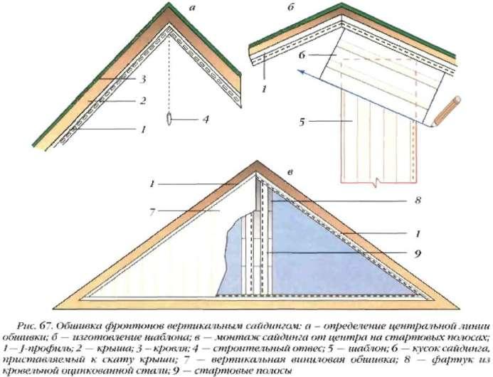 Перед началом отделки фронтона сайдингом необходимо составить схему работы