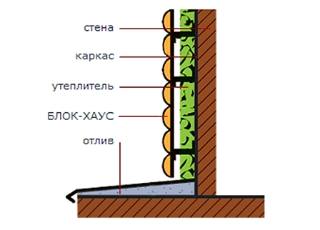 Между рейками каркаса необходимо проложить утеплительный материал