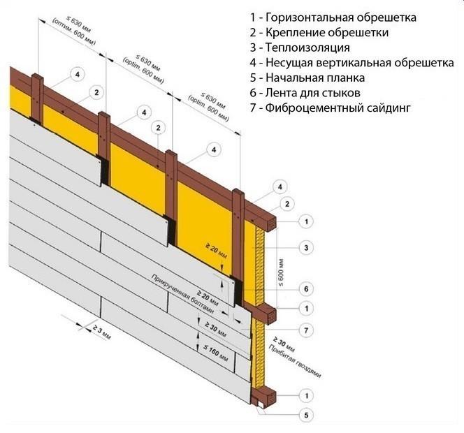 Условия облицовки фасадной части здания фиброцементным отделочным сайдингом стандартны и выполняются по установленной производителем схеме