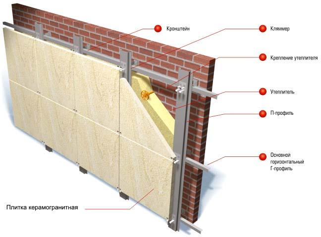 Установка вентилируемого фасада позволяет с минимальными затратами сил и средств увеличить срок эксплуатации строения