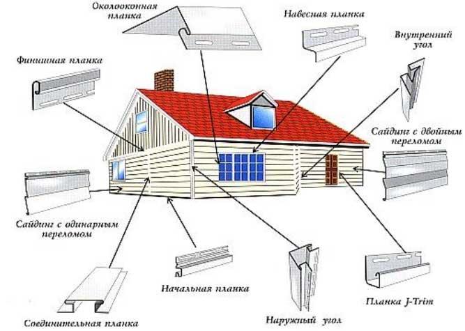 Подробная схема выполнения монтажных работ включают несколько обязательных этапов, которые позволят правильно и быстро обустроить фасад