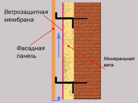 Облицовочные панели, иначе называемые сайдингом, с успехом применяются в системе вентилируемого фасада