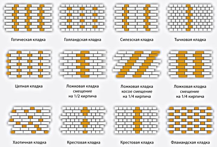 Схемы различных декоративных кладок кирпича