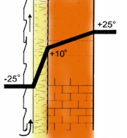 Под облицовкой фасада утеплителя не видно, но он играет очень важную роль