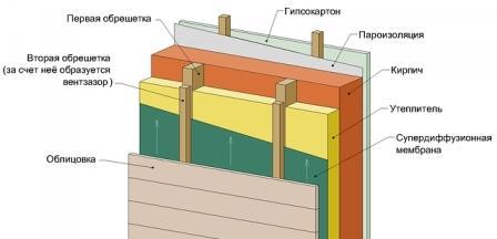 Специальные паропроницаемые мембраны обеспечивают необходимый выход влаги