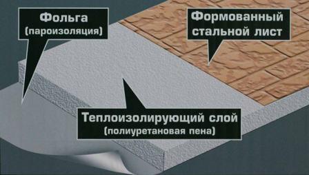 Полиуретановая пена является отличным тепло- и шумоизоляционным материалом