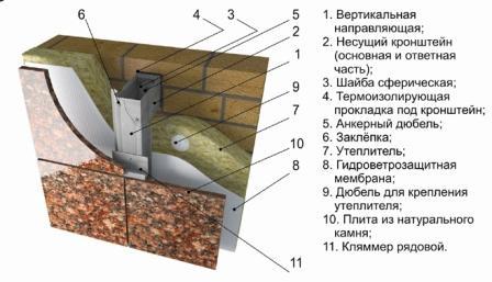 Плиты из природного камня отлично подходят для монтажа вентилируемого фасада