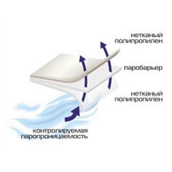 Отвод влаги происходит через специальную паропроницаемую мембрану